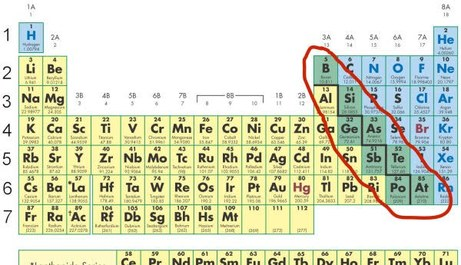 Chemistry ch67 elements the periodic table mrnchbhayas 61 64 patterns in the periodic table urtaz Images