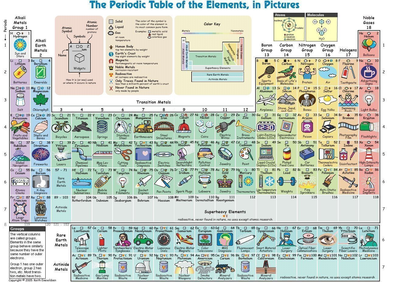 Chemistry Ch67 Elements The Periodic Table Mrnchbhayas